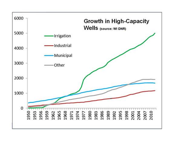Graph showing Hi Cap Wells Growth